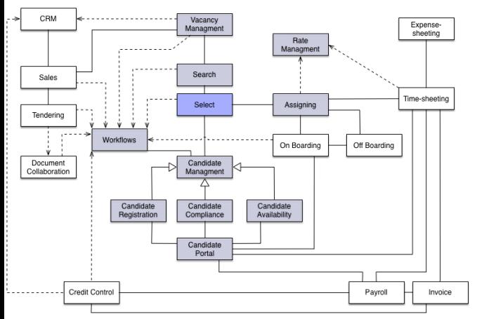 domain class showing associations