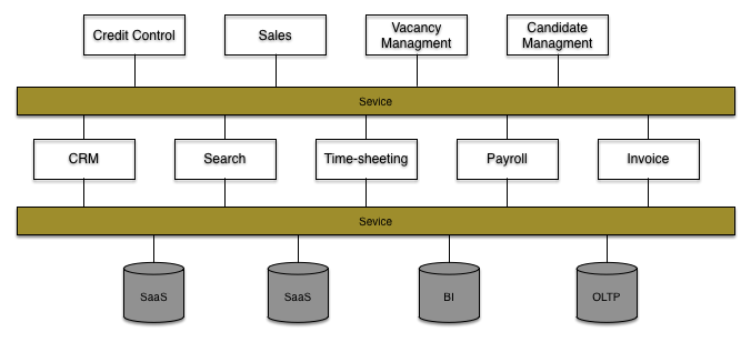 Application service and data layers